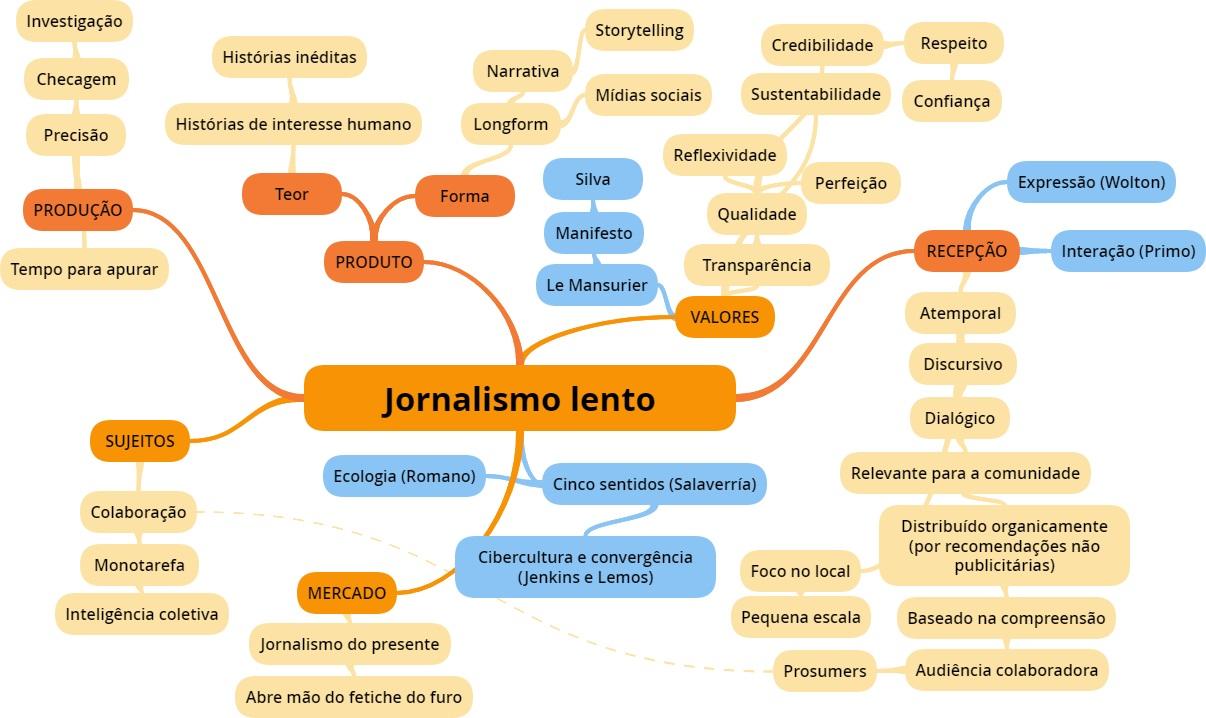 Você sabe o que é jornalismo lento?